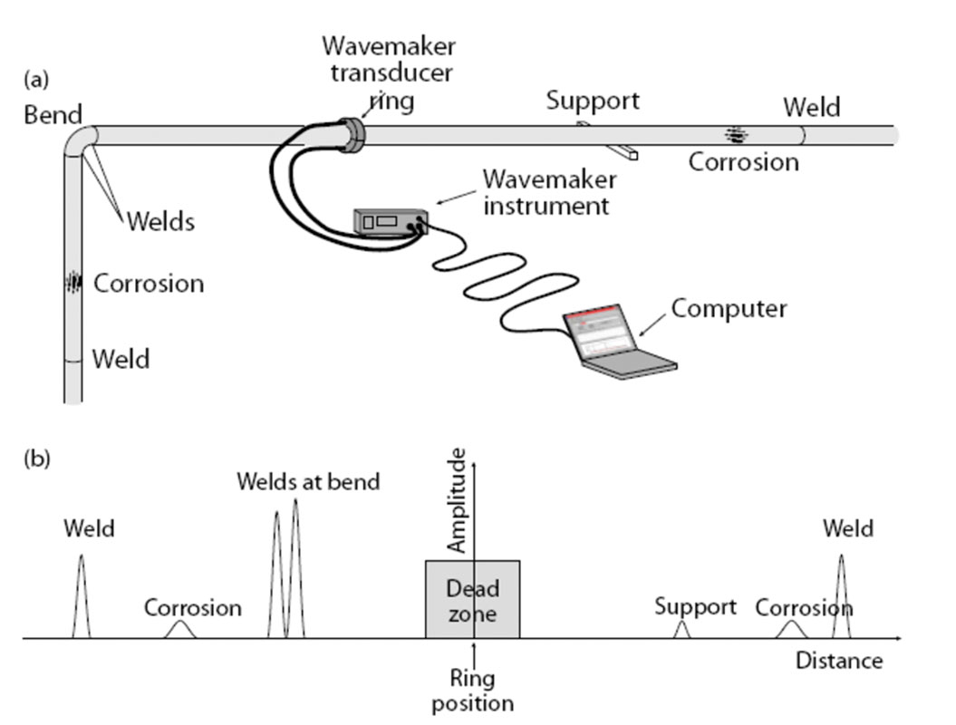 Steel Test Inspection Specialists Guided Wave Pipe Screening Piping Schematic Drawing Diagram Showing The Major Components Of Wavemaker G3 System In Atypical Configuration